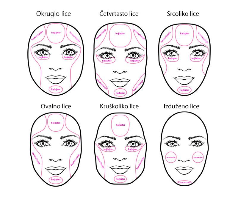 Konturisanje-lica